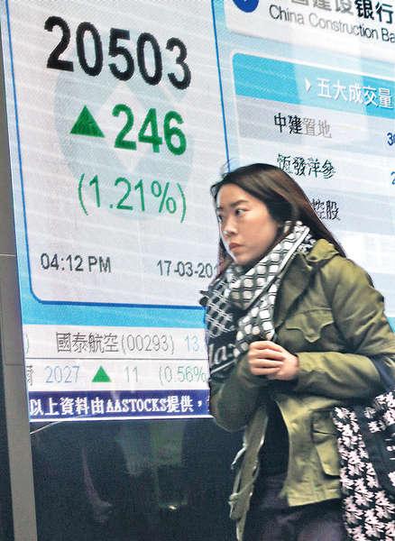 儲局暫緩加息步伐 港股急漲246點
