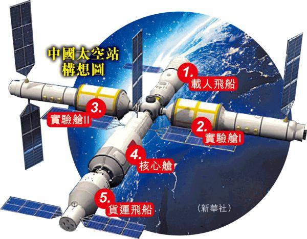 載港生設計實驗 「天宮二號」9月升空