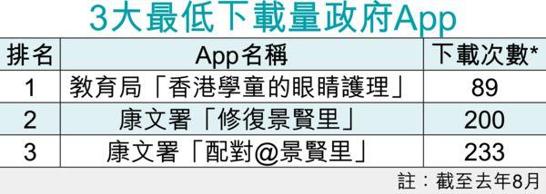 花3800萬元開發 政府Apps下載量低