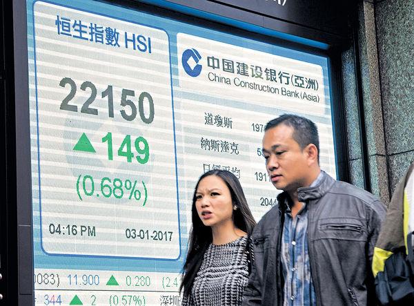 中港股開門紅 恒指漲149點