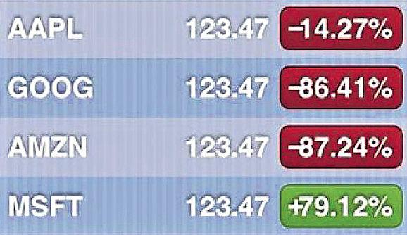 納斯達克「大亂」 多股均報123美元