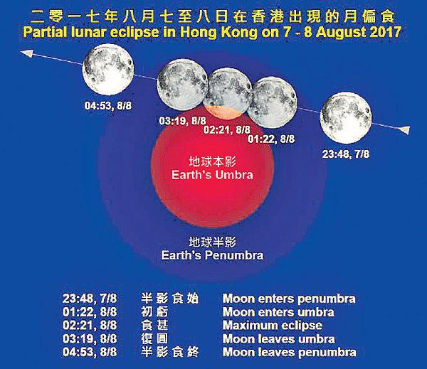 下周一深夜可賞月偏食