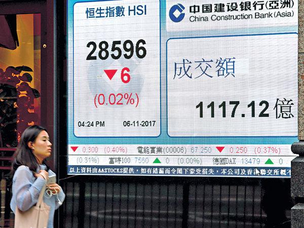 騰訊反彈破頂撑港股