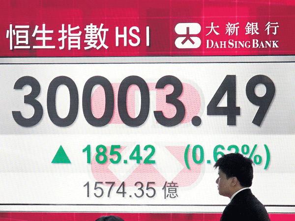 環球股市新高危與機