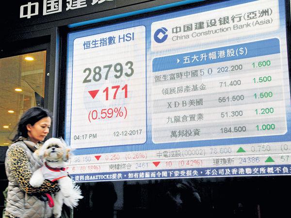 騰訊平保回吐 港股再失50天綫