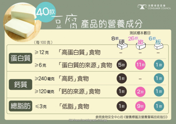 【消委會報告】減肥健身人士注意! 僅11款豆腐樣本屬「低脂」食物  維他奶山水豆腐最高鈣!
