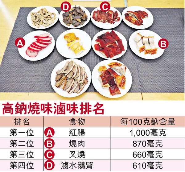 30%樣本高鈉 紅腸含量最高 食燒味滷味宜去皮走汁