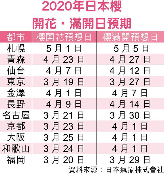 2020日本賞櫻預測出爐 東京3月19日起櫻花盛放