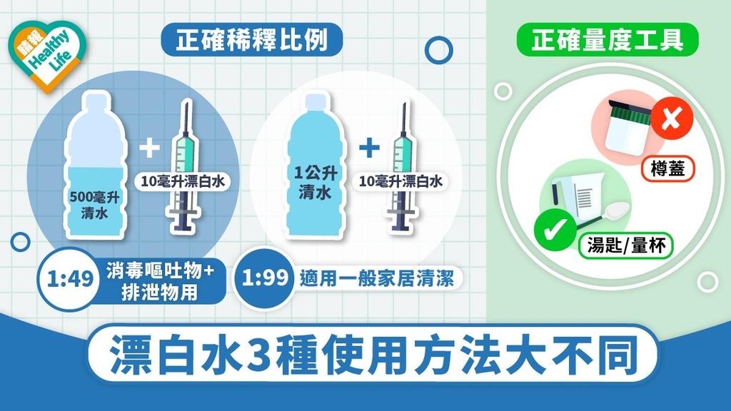 【家居消毒】亂用漂白水混合清潔劑隨時中毒 稀釋漂白水非用樽蓋量度