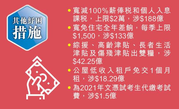財爺疫境紓困 700萬港人派錢$1萬 寬減薪俸稅 免1年差餉