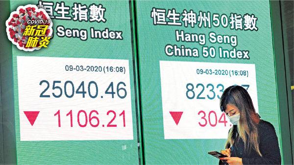 油價崩疫情增 環球爆股災 恒指瀉千點 美股開市曾跌停