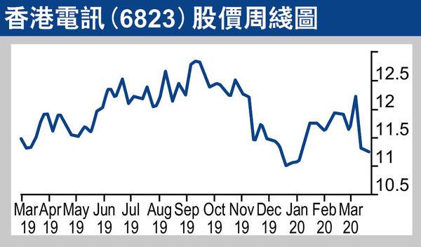 香港電訊是「宅經濟股」