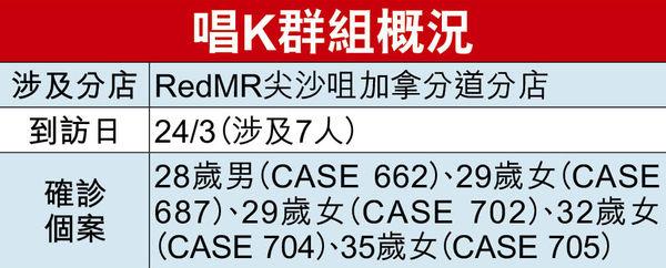 本地群組爆發重現 唱K播毒7人5中招 增32宗累計破700 25人仍未能入院