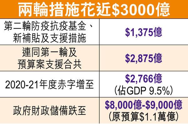 上限$9000 共涉$1300億 要承諾不炒人 港府泵水保就業 幫僱主出半份糧