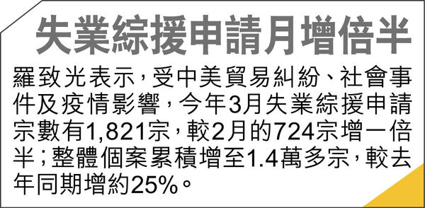 8成受訪打工仔 抗疫基金無受惠 僅25%受訪者稱僱主會申「保就業」