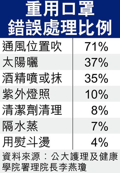 部分人以蒸燙消毒 憂買唔到3成半受訪港人重用口罩