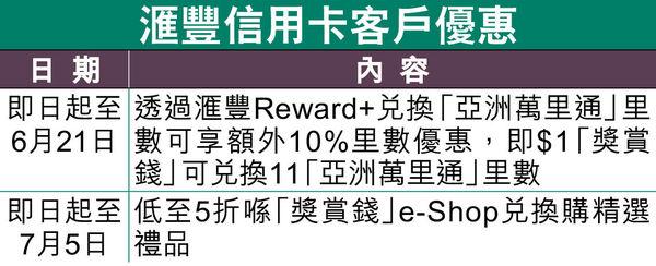 滙豐Reward+程式 新增飛行里數兌換功能