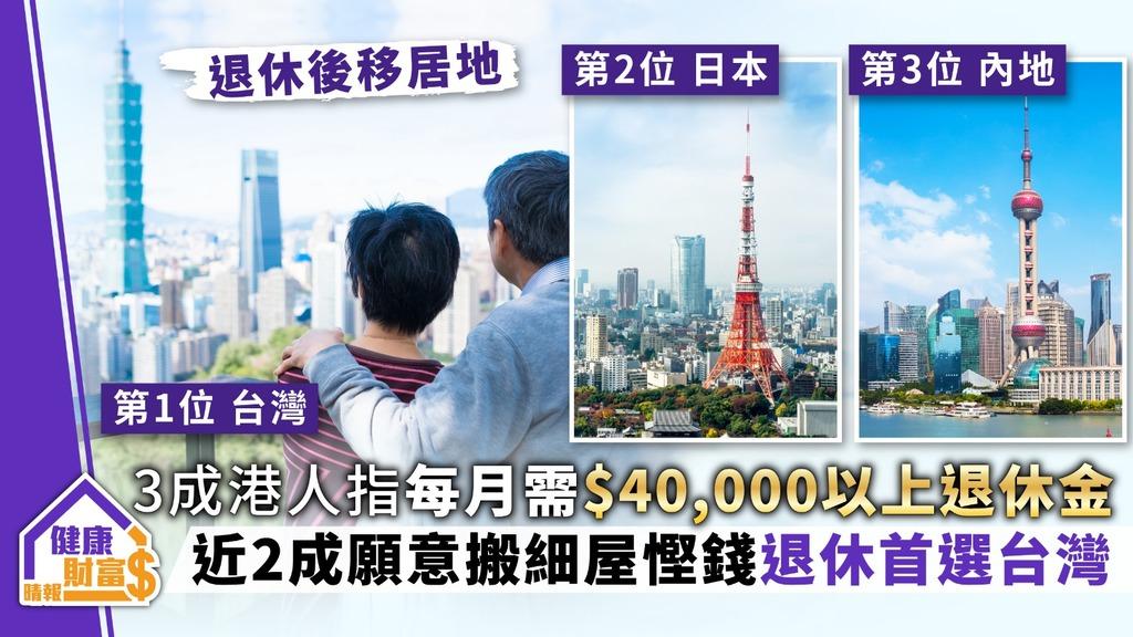 【退休規畫】3成港人指每月需$40,000以上退休金 近2成願搬細屋慳錢退休首選台灣
