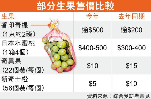 疫情礙航運日本生果貴2成 香印青提加價1.5倍