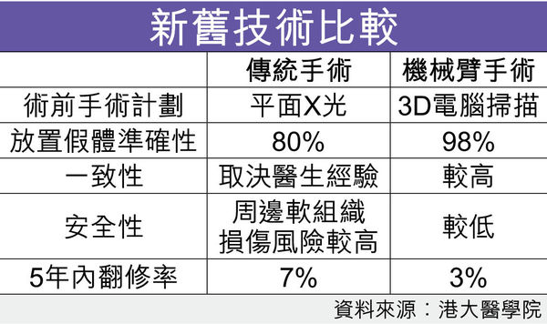 機械臂加3D掃描 換關節準確率98%