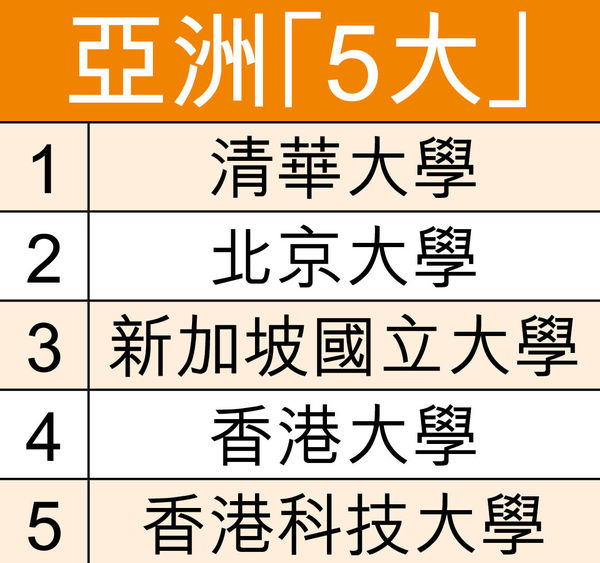 亞洲大學排名 港3大學打入首10位