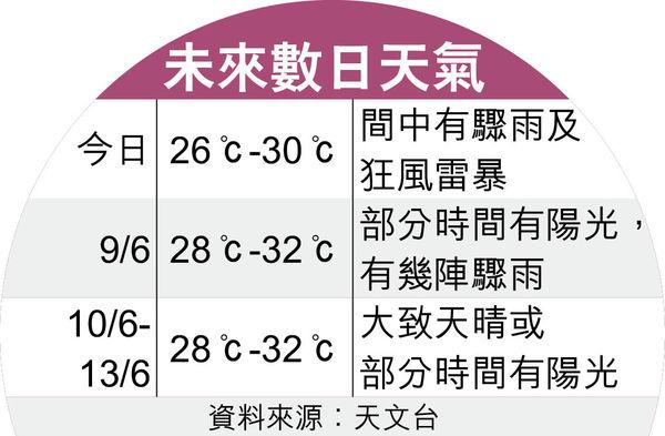 林超英:冷暖空氣對碰致暴雨 部分地區水浸嚴重