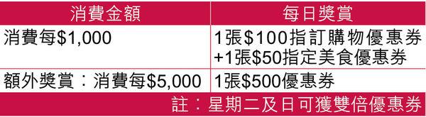 海港城消費滿$1000贈$150優惠券 周日周二獎賞加倍