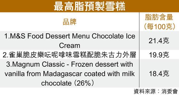 6成半雪糕高糖 2款菌量超標