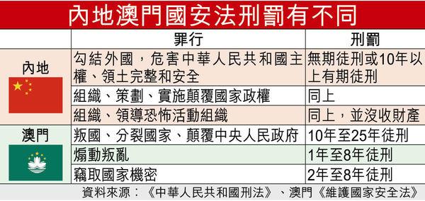 港區國安法 最高刑罰或囚終身 料明日表決 草案2項修訂