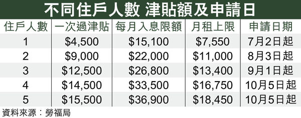 N無津貼周四起可申請 1人住戶獲$4500