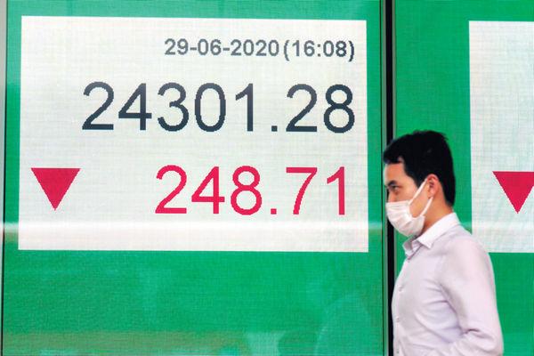 全球確診逾千萬 港股跌248點 半年結或有短綫反彈