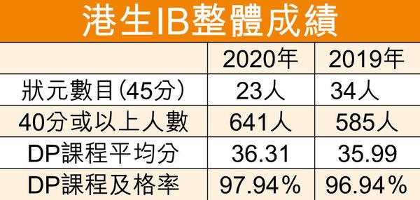 考獲40分或以上人數增 23港生成IB滿分狀元 5人赴英升學