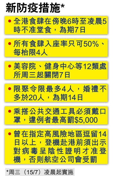 食肆晚市禁堂食 公交強制戴口罩 政府收緊防疫招 12類場所關7日