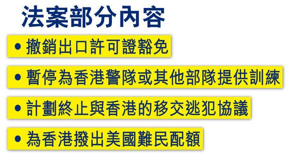 中方強烈譴責 將制裁美方人員 特朗普簽署香港自治法 港被視為內地城市