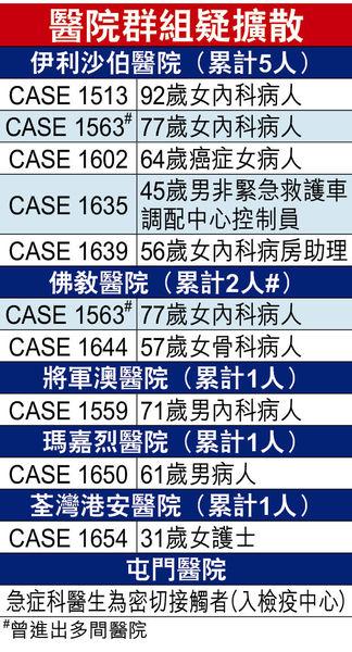 暴增63本地個案 未見頂勿鬆懈 醫院群組累計9人確診