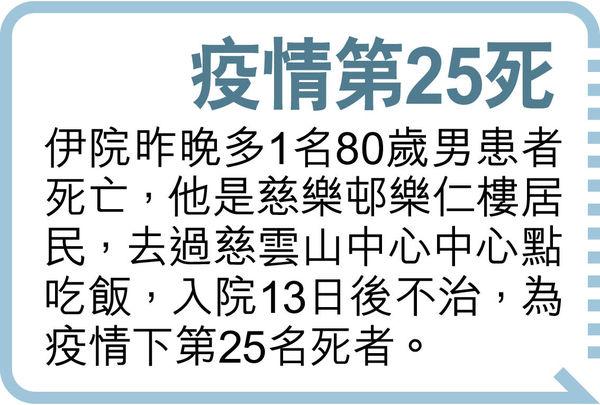 3公院續有患者 住普通房後確診 單日149個案再破頂
