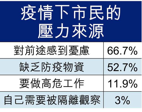 社運疫情夾擊 74%港人中至嚴重抑鬱