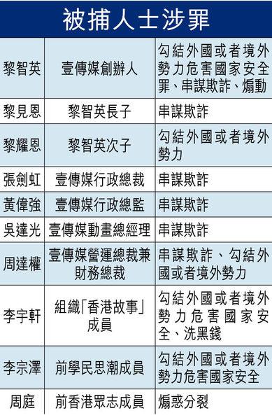 黎智英等10人被捕 200警搜壹傳媒總部 涉勾結外國串謀詐騙等罪