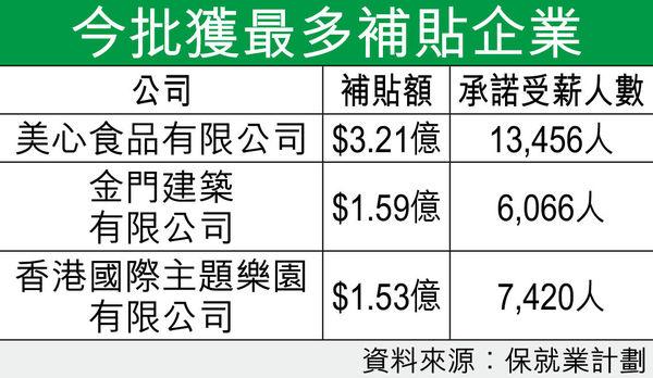 第7批保就業補貼 美心獲逾$3.2億