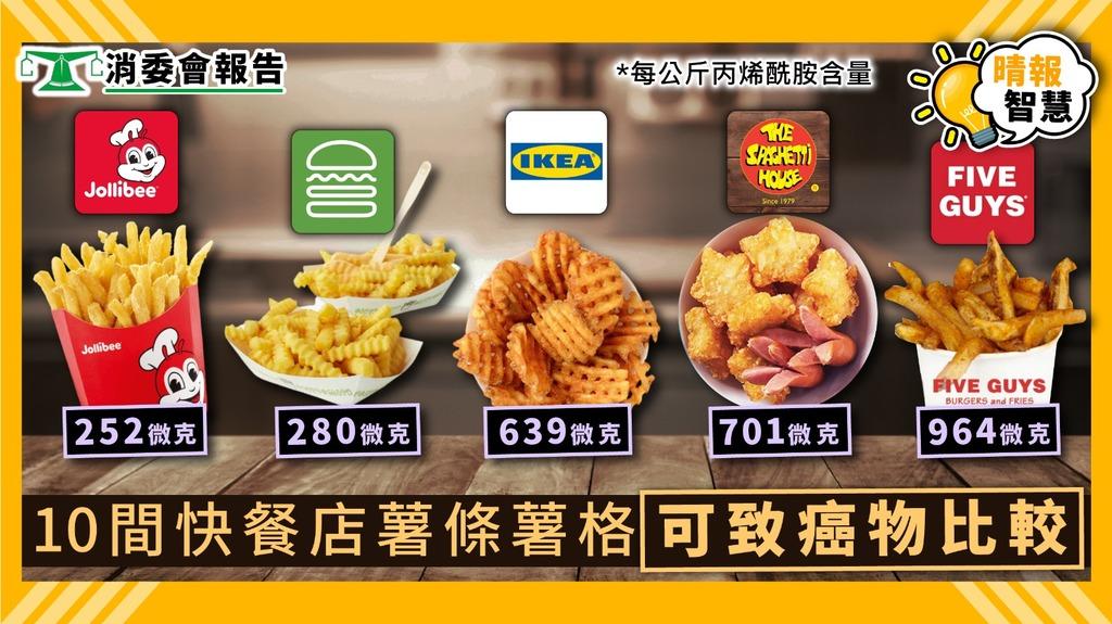 【消委會】10間快餐店薯條薯格含可致癌物 含量最高樣本比基準水平高90%