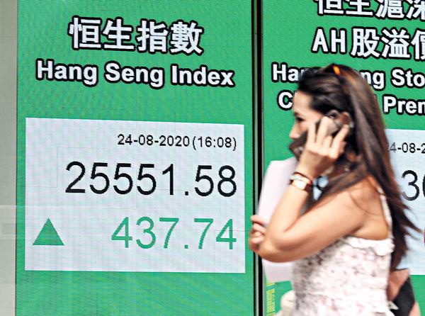 華府鬆綁微信 科技股領漲 港股兩連升挑戰250天綫