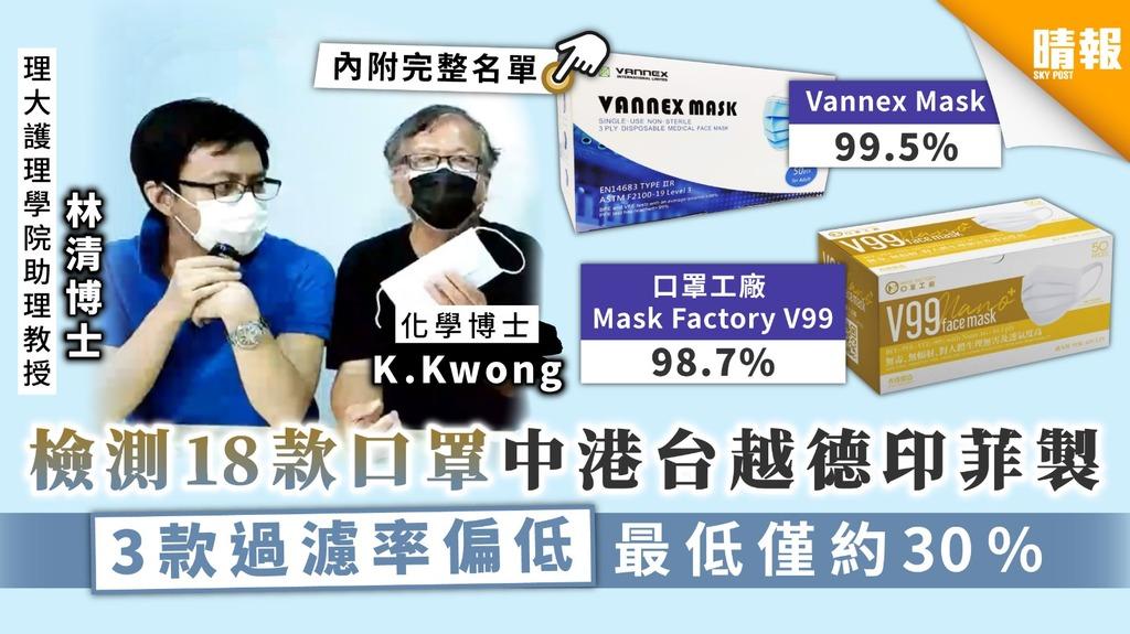 【口罩實測】化學博士K. Kwong檢測18款中港台越德印菲製口罩 3款過濾率偏低最低僅約30%【附完整名單】