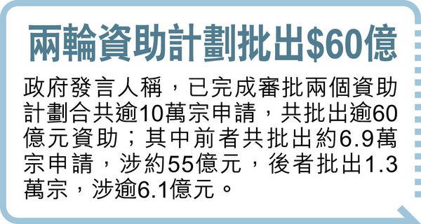 涉偽造文件 「改圖」扮持有業務 圖騙防疫基金$387萬資助 15人被捕
