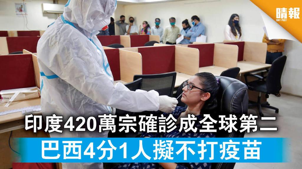 【新冠肺炎】印度420萬宗確診成全球第二 巴西4分1人擬不打疫苗