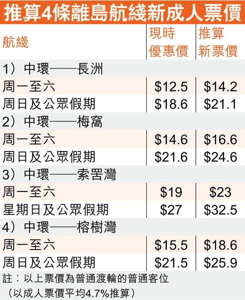 6離島渡輪航綫續牌5年 明年4月加價 成人票價平均加約4.7%