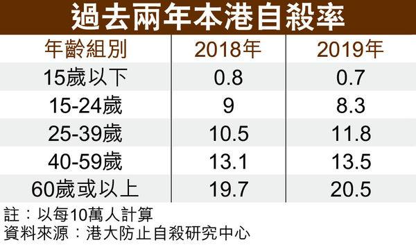 港人去年自殺率微升 退休男及藍領女 尋短見比例增
