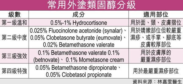 亂「溝淡」類固醇藥膏 控濕疹不成反惹菌