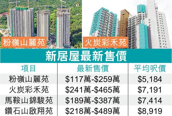 新居屋6折售 啟翔苑樓王賣$489萬 最平山麗苑單位 $117萬上車