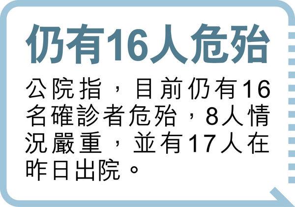 零本地確診1日告終 昨增9個案 屯門女生中招 同校百人做檢測