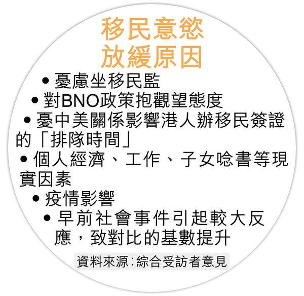 港人移民意慾放緩 近8成未有計劃 BNO移英具體措施未出爐 部分人先置業投資